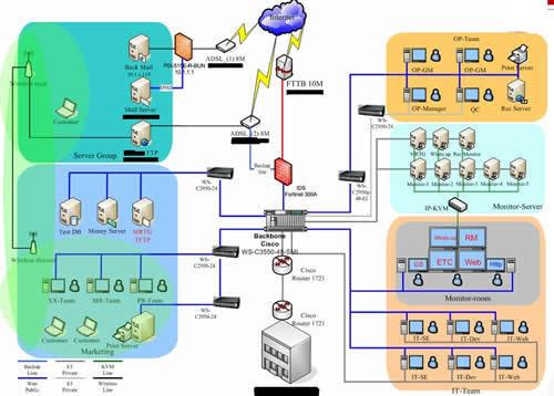 网络工程专业就业_网络拓扑结构图(三)